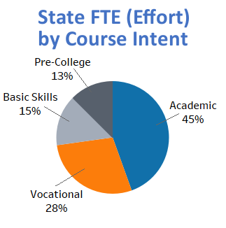 Pie chart of State FTE (effort) by Course Intent. Academic Intent has 45%, Vocational Intent has 28%, Basic Skills intent has 15%, and Pre-College Intent has 13%.